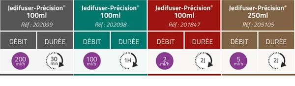 Table des contenances - Jedifuser